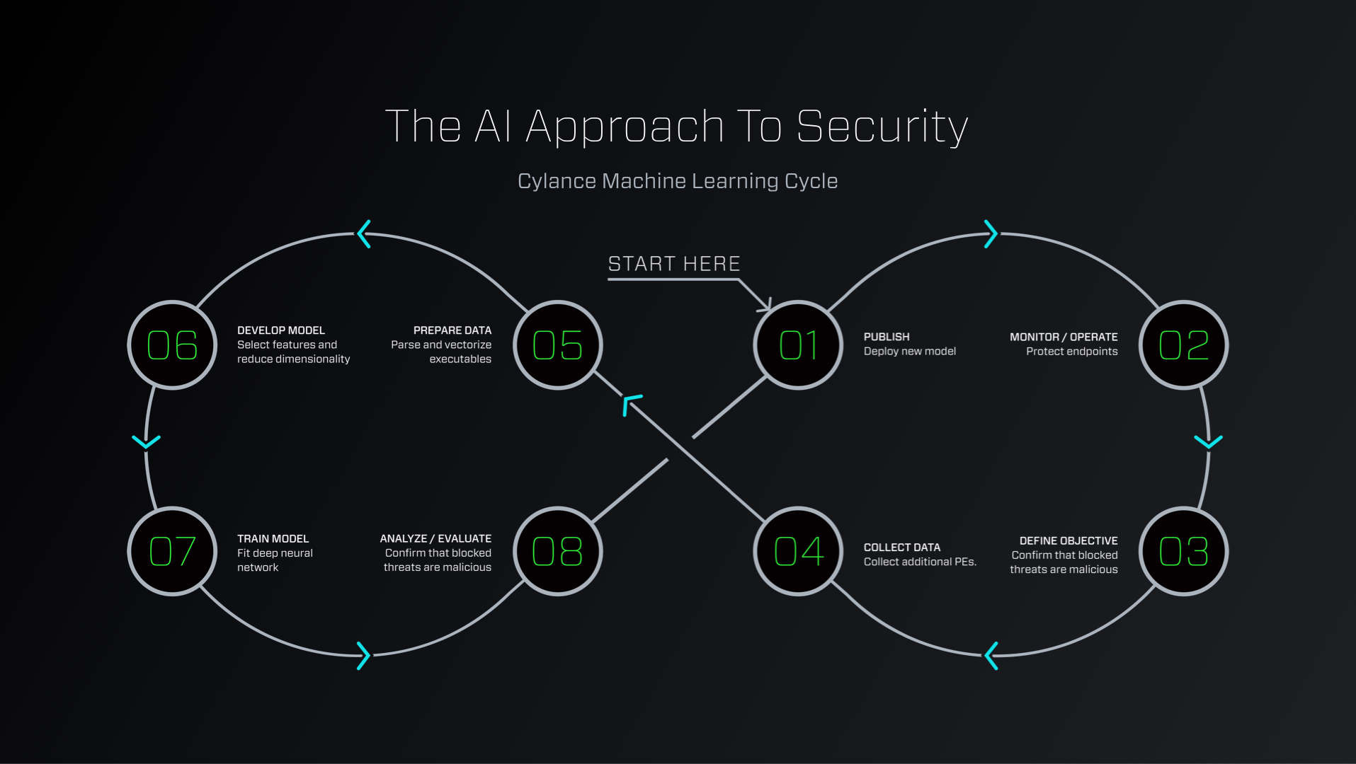01.04_The_AI_Approach_To_Security.png