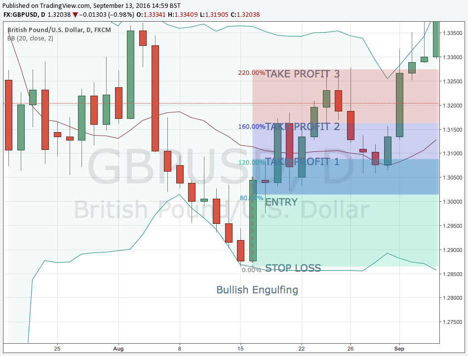 GBP/USD Bullish engulfing pattern Entry example