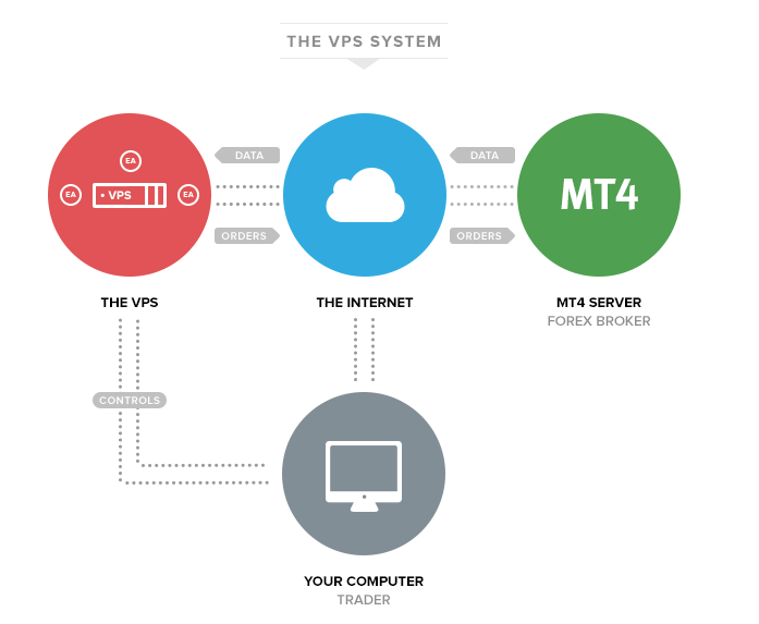 VPS stands for Virtual Private Server.  In simple terms, VPS is a computer that runs your MT4 trading platform and robots. For robots to trade 24/7 you need a powerful computer that runs 24/7 and is always connected to a fast internet. This is where Evestin VPS comes in. Each Evestin Forex member gets access to the Evestin VPS, so your robots can trade 24/7 and you can control your robots from a PC anywhere in the world.