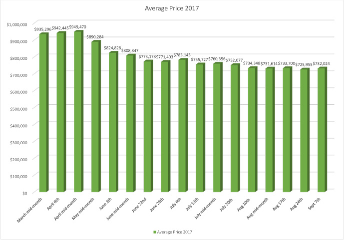 Stat-Chart--Average-Sale-Price_Sept2017.jpg