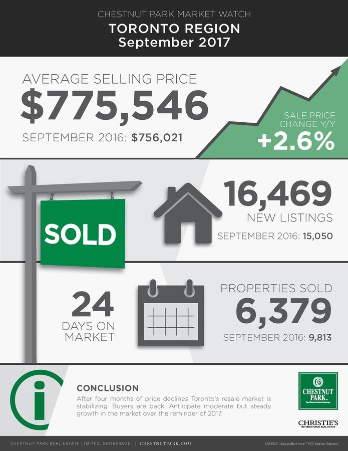 Toronto Real Estate Market Update Sept 2017 - Infographic.jpg