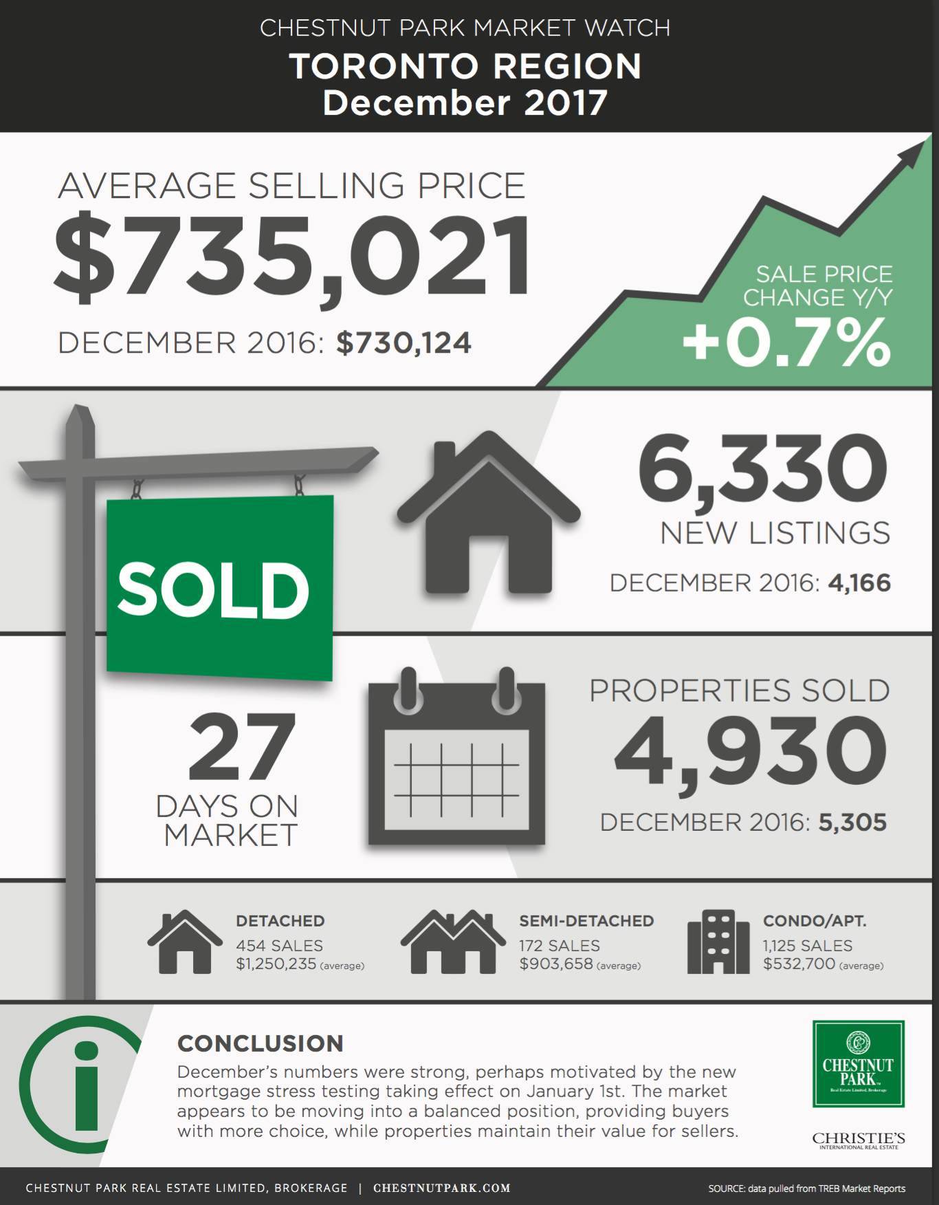 December Market Infographic