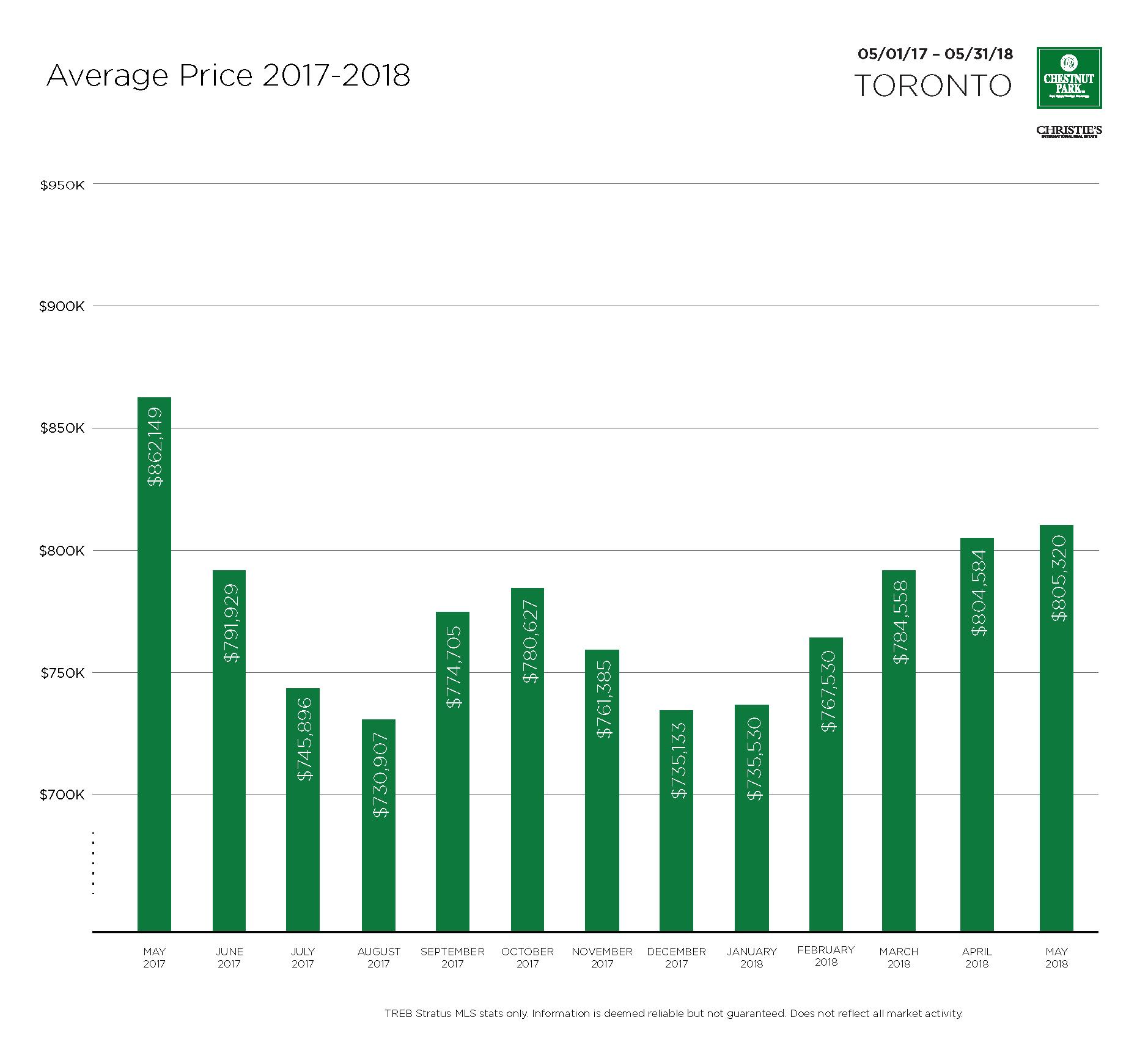 Toronto-Average-Price-2017-2018-May.png