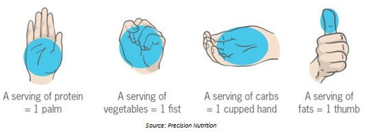 The Precision Nutrition Hand Guide to portion sizes is a helpful tool to figuring out how much you should be eating of certain types of food.