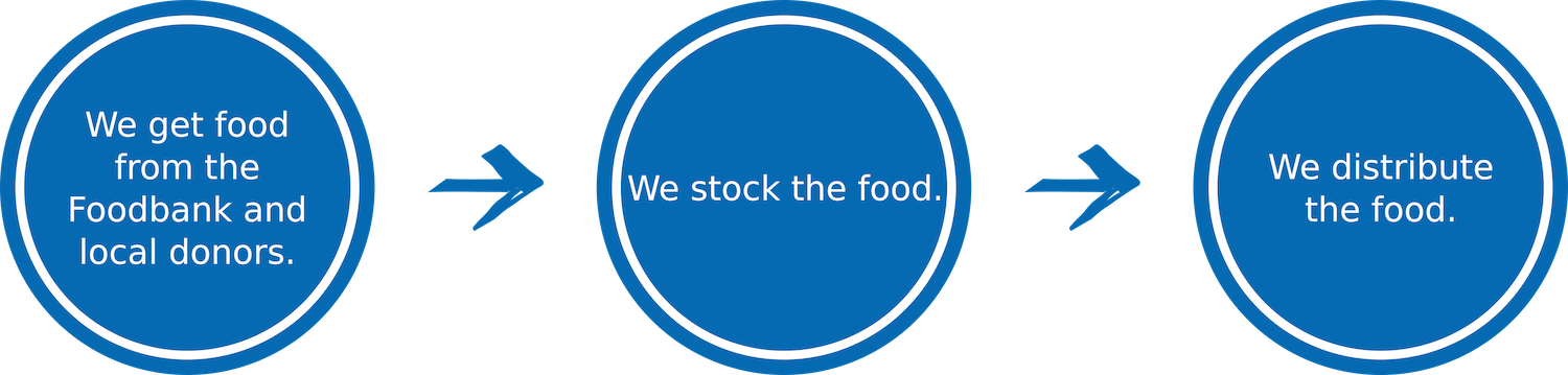 The BNOC Free Choice Food Pantry gets food from the Foodbank and local donors, then stocks the food, and lastly distributes the food.