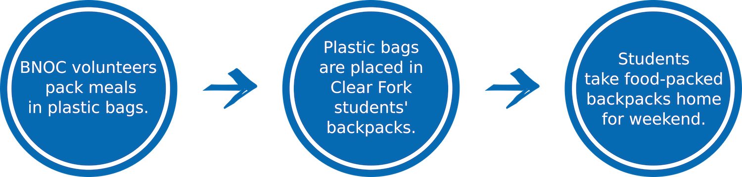The BNOC partners with Clear Fork schools to provide children food to take home in backpacks over the weekend.
