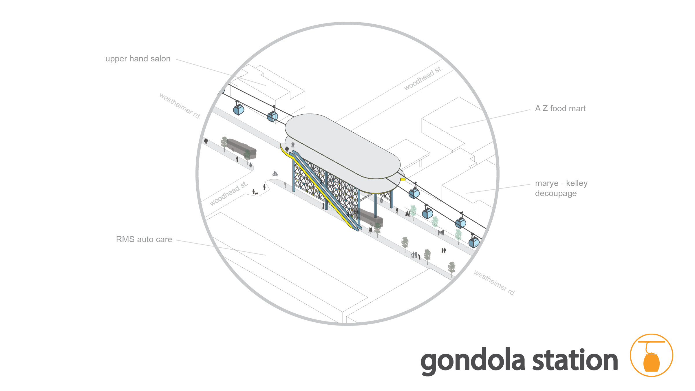 similar to the automated parking garages, these gondola stations will be fully automated, supervised by minimal staff / maintenance, they straddle the road allowing for pedestrian and public transit to move through the under the structure