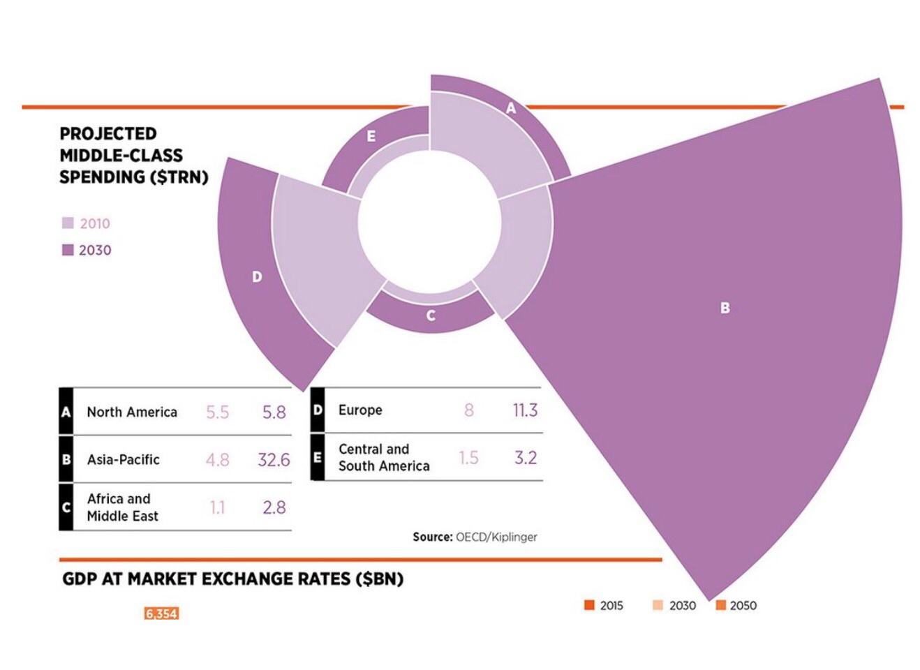 image: OECD at www.kiplinger.com