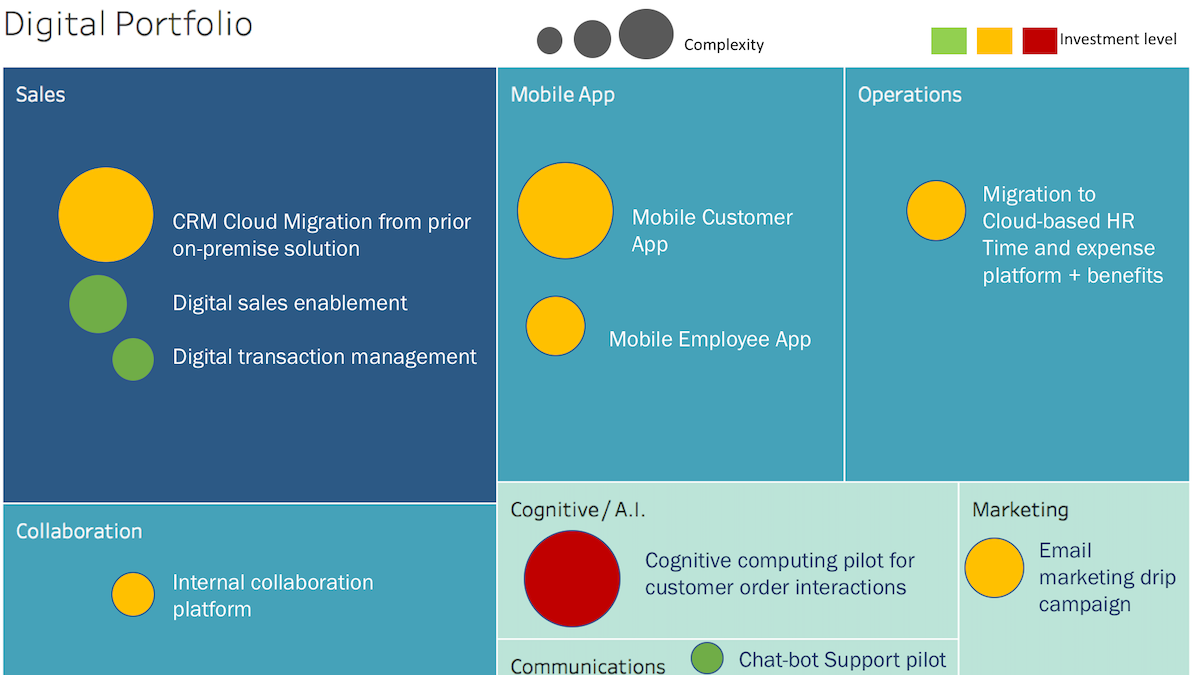 an example Digital Business Portfolio with weight towards Sales transformation & growth