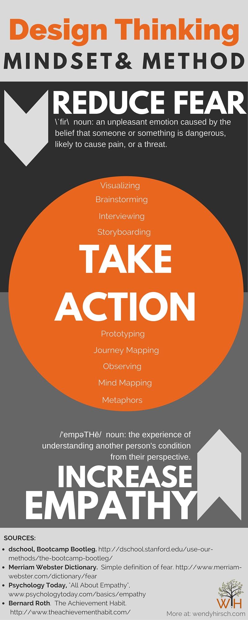 Design Thinking Method & Mindset.jpg