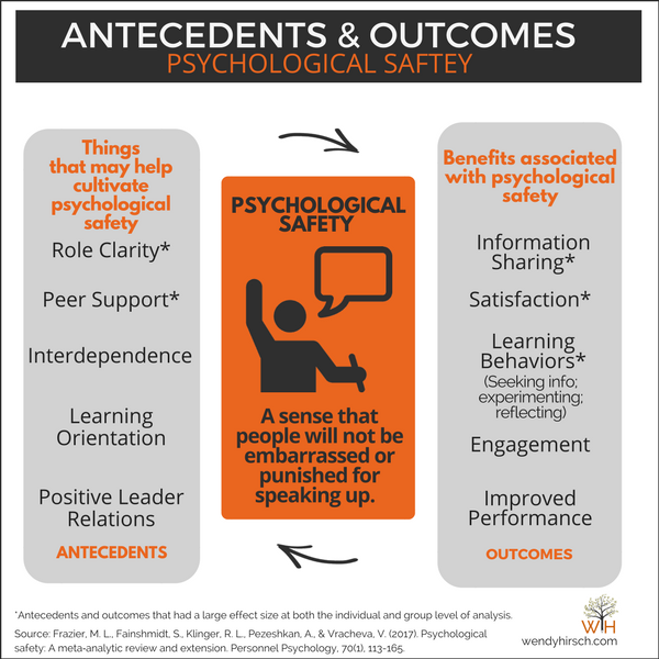 Antecedents and Outcomes of Psychological Safety