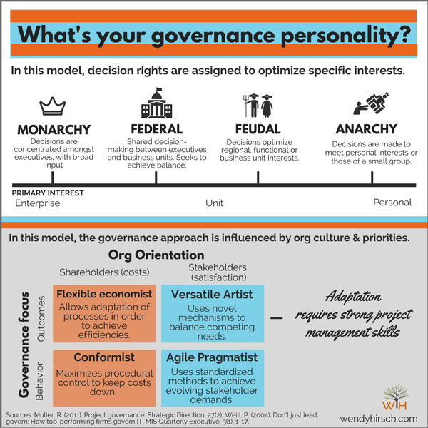 your-governance-personality.png