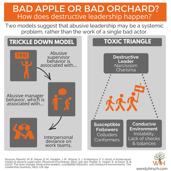 abusive-leadership-models-explained