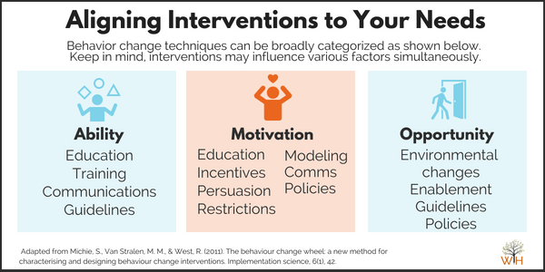 Example Intervention Categories (1).png