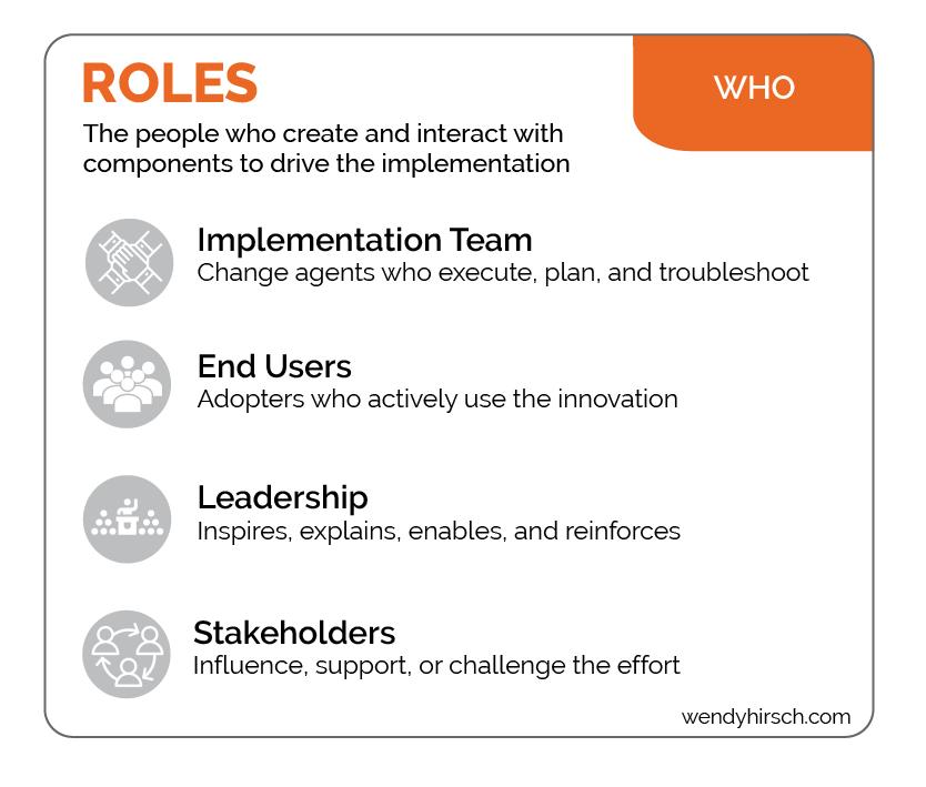 Change Roles