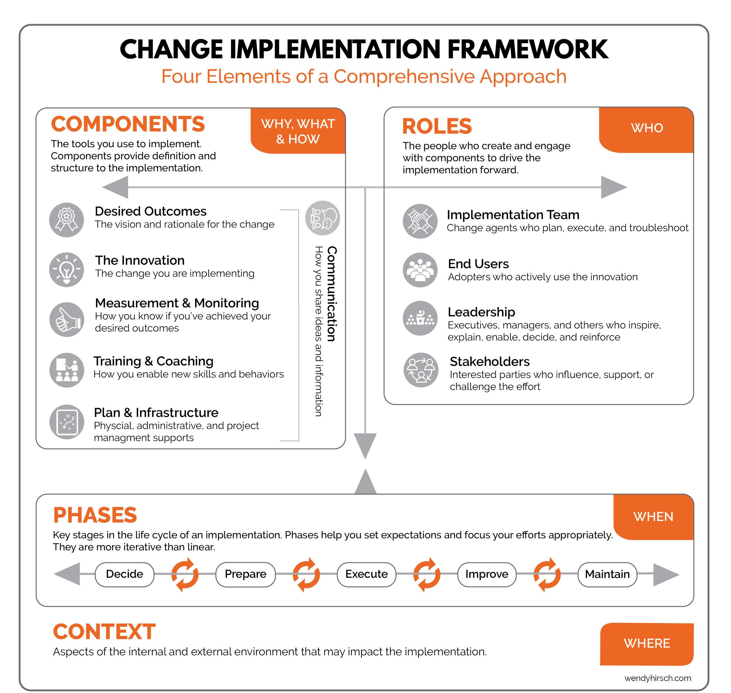 Change Implementation Framework