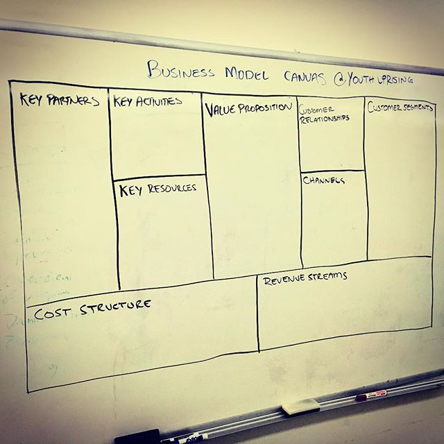 Excited to present on business fundamentals, #businessmodelcanvas and entrepreneurship to youth in East Oakland. #socent