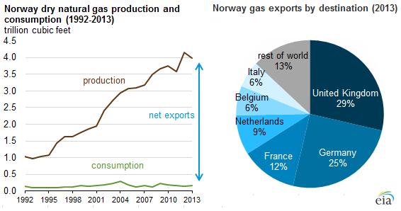 Norwegian gas exports.png