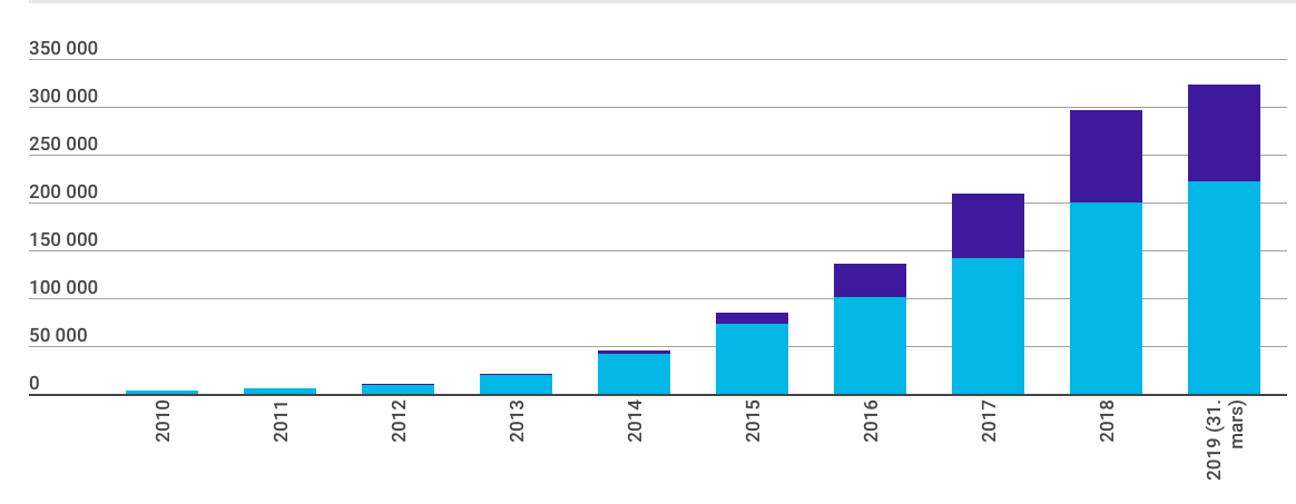Number of registered electric cars in Norway