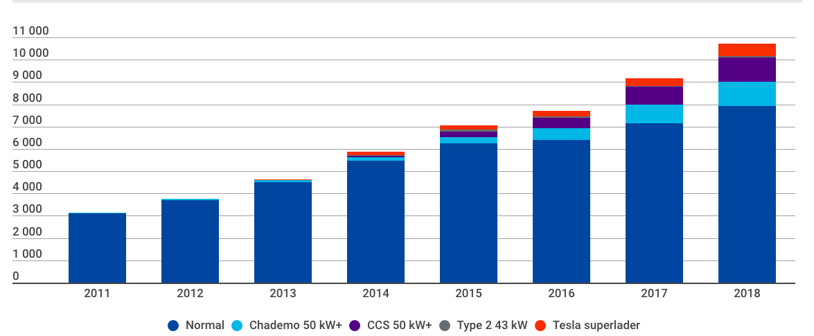 Number of public charging points in Norway