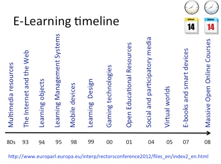 Technological milestones of importance in education in the last 30 years.