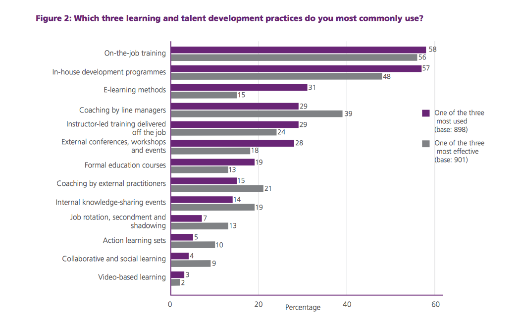 CIPD Learning and Development Survey (2013)