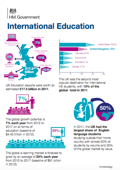 The International Education Council mentions the UK's leading role in e-learning technologies, but doesn't go into details.