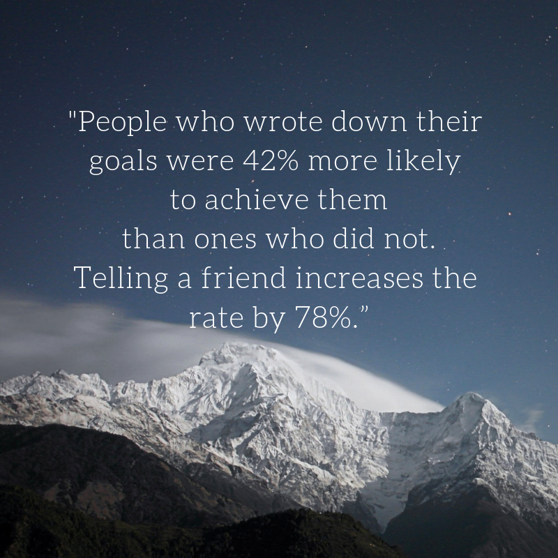 "People who wrote down their goals were 42% more likely to achieve them than ones who did not. Telling a friend increases the rate by 78%."".png"