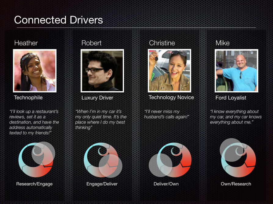 Ford Consumer Lifecycle Mapped to Personas