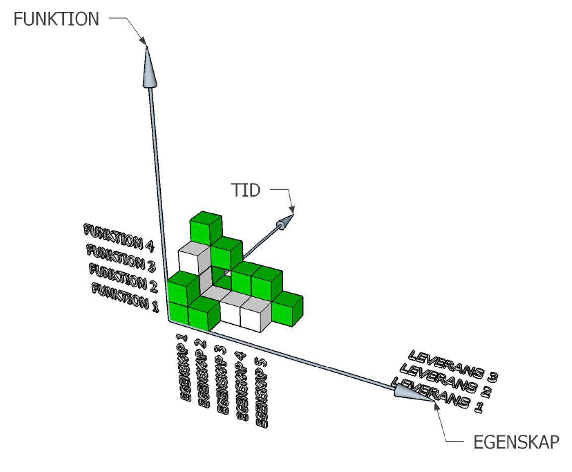 Varje informationsleverans består av informationsmängder som beskriver funktioner och har egenskaper