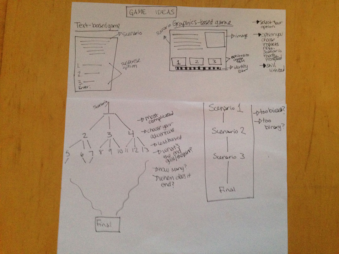 Image 05. Experimenting with methods - brainstorm of a potential single-player computer game. Documentation photo taken April 2015.