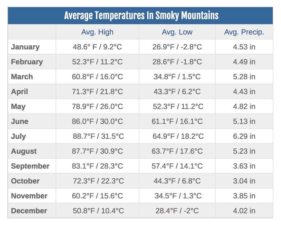 Smoky_Mountains_Weather.jpg