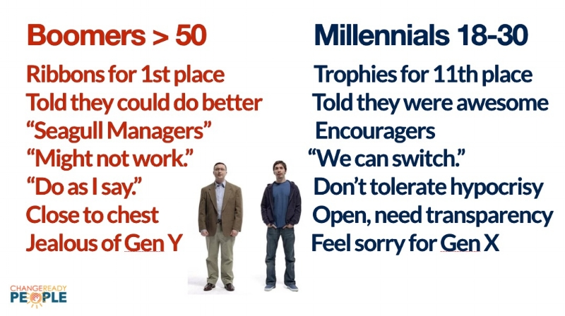 Differences between Boomers and Millenials