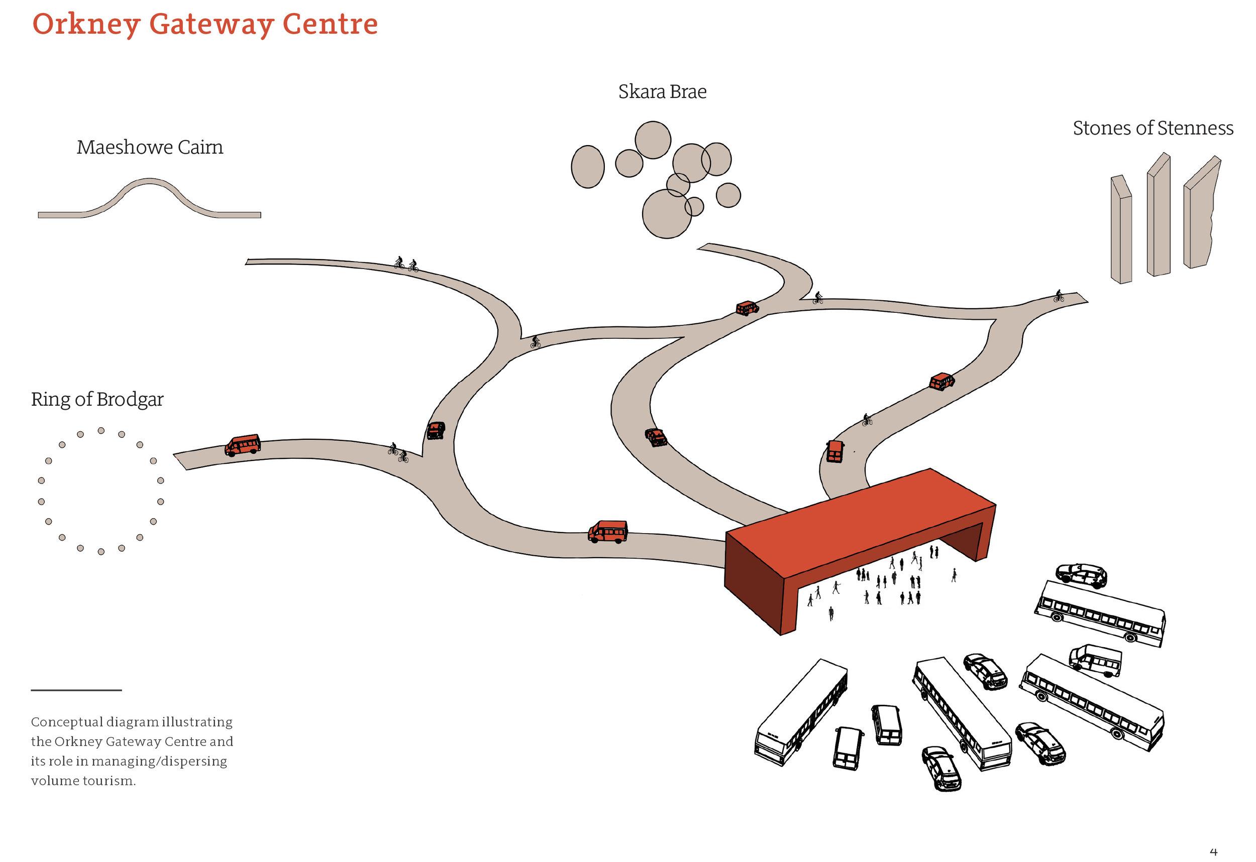 Orkney Gateway Centre.jpg