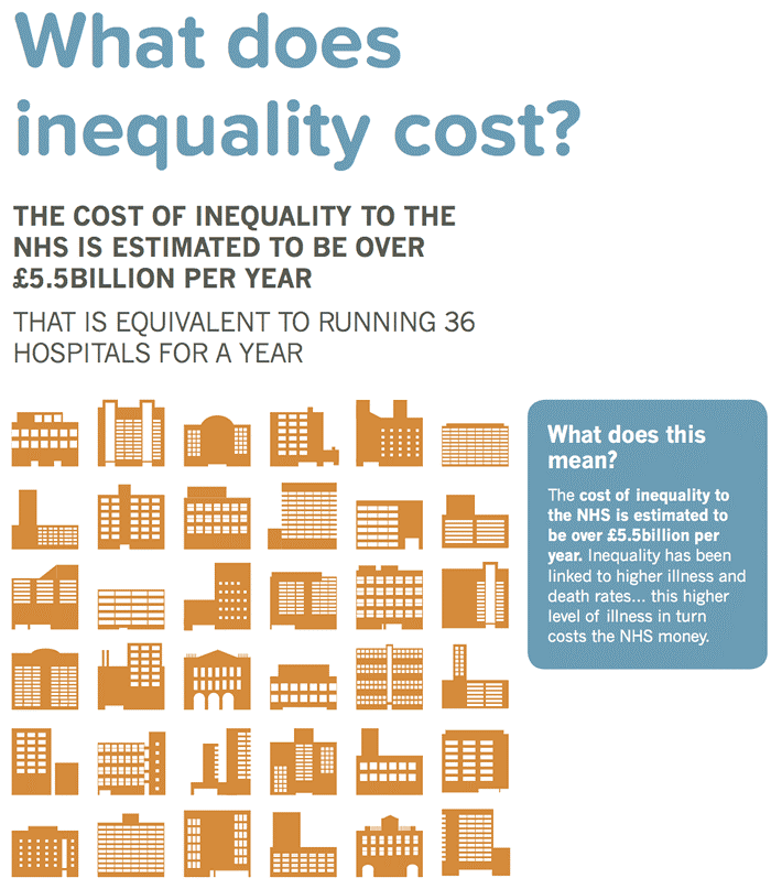 What does equalities cost.png