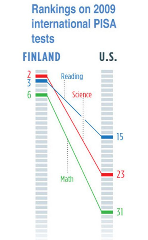 finland-pisa-tests-graph-4-wr.jpg