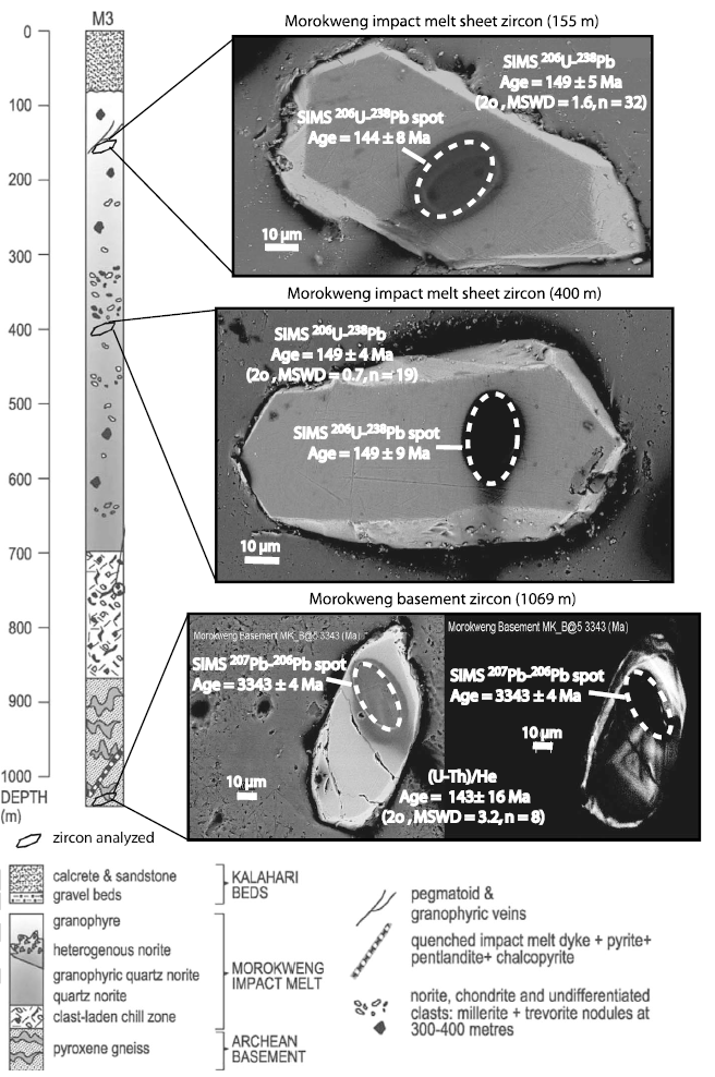"Log record of borehole M3, which includes the Morokweng meteorite, drilled into the center of the aeromagnetic anomaly at the impact structure, showing locations where zircons were extracted and analyzed. Inset are BSE images of grains from individual portions of the melt with their SIMS spot ages showing little disturbance of the target in U-Pb, Archean Pb-Pb ages, but complete resetting in (U-Th)/He age. Modified after     ADDIN CSL_CITATION { ""citationItems"" : [ { ""id"" : ""ITEM-1"", ""itemData"" : { ""ISSN"" : ""0012821X"", ""author"" : [ { ""dropping-particle"" : """", ""family"" : ""Hart"", ""given"" : ""R.J."", ""non-dropping-particle"" : """", ""parse-names"" : false, ""suffix"" : """" }, { ""dropping-particle"" : """", ""family"" : ""Cloete"", ""given"" : ""M."", ""non-dropping-particle"" : """", ""parse-names"" : false, ""suffix"" : """" }, { ""dropping-particle"" : """", ""family"" : ""McDonald"", ""given"" : ""I."", ""non-dropping-particle"" : """", ""parse-names"" : false, ""suffix"" : """" }, { ""dropping-particle"" : """", ""family"" : ""Carlson"", ""given"" : ""R.W."", ""non-dropping-particle"" : """", ""parse-names"" : false, ""suffix"" : """" }, { ""dropping-particle"" : """", ""family"" : ""Andreoli"", ""given"" : ""M.A.G."", ""non-dropping-particle"" : """", ""parse-names"" : false, ""suffix"" : """" } ], ""container-title"" : ""Earth and Planetary Science Letters"", ""id"" : ""ITEM-1"", ""issue"" : ""1-2"", ""issued"" : { ""date-parts"" : [ [ ""2002"", ""4"", ""30"" ] ] }, ""page"" : ""49-62"", ""title"" : ""Siderophile-rich inclusions from the Morokweng impact melt sheet, South Africa: possible fragments of a chondritic meteorite"", ""type"" : ""article-journal"", ""volume"" : ""198"" }, ""uris"" : [ ""http://www.mendeley.com/documents/?uuid=0acc7e5d-e1c5-4b27-87fb-453374052486"" ] } ], ""mendeley"" : { ""manualFormatting"" : ""Hart et al., (2002)"", ""previouslyFormattedCitation"" : ""[<i>Hart et al.</i>, 2002]"" }, ""properties"" : { ""noteIndex"" : 0 }, ""schema"" : ""https://github.com/citation-style-language/schema/raw/master/csl-citation.json"" }    Hart et al., (2002)      ."