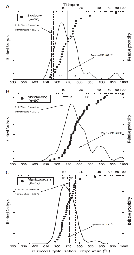 Titanium concentrations and Ti-in-zircon crystallization temperature, assuming αTiO2=1 (Watson and Harrison, 2005), of impact produced zircon. Saturation temperature underestimates crystallization temperature for differentiated impact melts (i.e. Sudbury and Morokweng; Watson and Harrison, 2005) (A) Sudbury impact produced zircon Tzir xtln=748±60 °C, bulk norite Tzir sat=650 °C (calculated from Lightfoot and Zotov, 2005). (B) Morokweng impact produced zircon Tzir xtln=797±70 °C, bulk melt sheet Tzir sat=730 °C (calculated from Andreoli et al., 1999). (C) Manicouagan impact produced zircon Tzir xtln=747±35 °C, bulk melt sheet Tzir sat=752 °C (calculated from Floran et al., 1978).