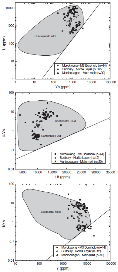 Trace element plots of impact produced zircon from Morokweng, Sudbury and Manicouagan to discriminate between continental and oceanic target rock compositions. All grains are corrected for uranium decay. Continental field from Grimes et al. (2007) with lower boundary denoted by a solid line on each diagram, indicating the upper most limit of unambiguously oceanic zircon. End points for lines: U vs. Yb (25, 1), (20,000, 10,000); U/Yb vs. Hf (5000, 0.05), (35,000, 5); U/Yb vs. Y (200, 0.01), (100,000, 5). Nearly all impact produced zircon suggest continental target lithologies however Manicouagan plots nearly in the oceanic field possibly due to a slightly more mafic target.