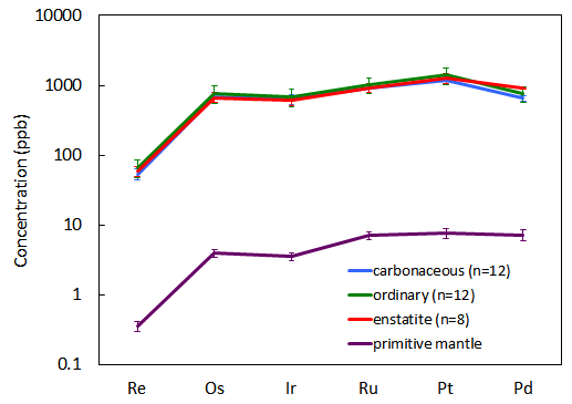 Core formation should have quantitatively stripped highly siderophile elements from the mantle, but these elements are only depleted by a factor of ~170. Assuming the budget of these elements in the mantle comes from a late veneer similar to the average composition of chondrites, the mass of the late veneer is constrained to ~0.6% the mass of the bulk silicate Earth, or ~2.5×1022 kg. BSE composition is from Becker et al. (2006) and meteorite compositions from Horan et al. (2003).