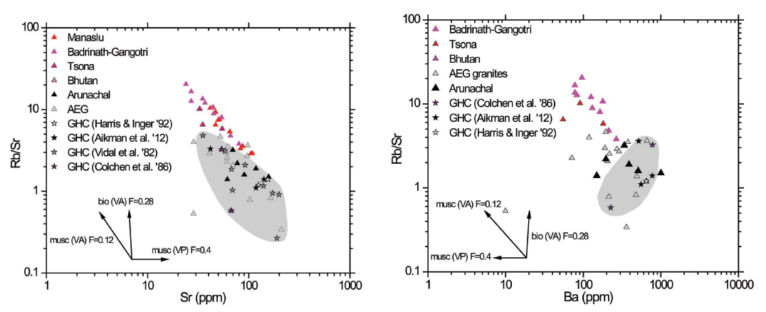 Rb/Sr vs. Sr plot (left) and Rb/Sr vs. Ba plot (right) for Himalayan leucogranites (in warm colors), the Arunachal leucogranites (black   circles),   averages for the Greater Himalayan Crystallines (open stars), the two host orthogniesses from this study (filled stars), and the field   of GHC gneisses   from the study of Vidal et al. (1982) in gray (one anomalously low Rb/Sr datum is omitted).  Note that the covariance vector expected for muscovite vapor absent melting (musc VA) is parallel to the trend exhibited by all Himalayan leucogranites except Arunachal, which falls between that array and the trend for basement rocks but within the variance shown in gray. The fraction of melting used in the vector calculation is given by F.