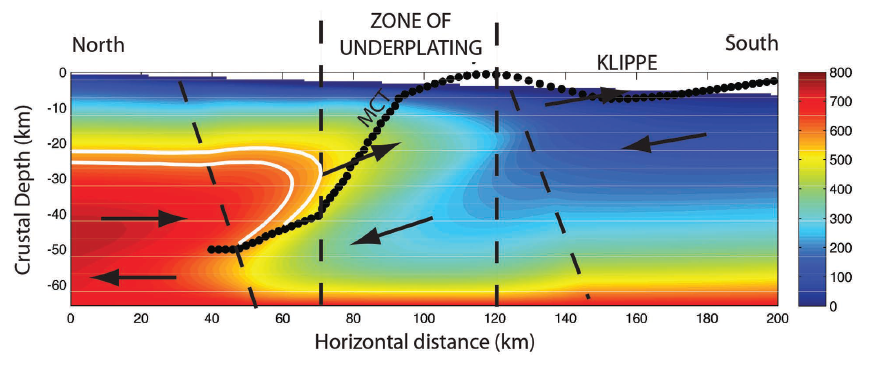 Results of a thermo-kinematic simulation of the late Tertiary evolution of the Himalaya after 35 Ma of coupled underplating and surface exhumation. The black dots mark the position of the modeled Main Central thrust (MCT)—the boundary between oppositely verging units. The black arrows show the relative velocity field on either side of the MCT. The region outlined in white corresponds to the pressure-temperature range of 650 to 750 °C and 6 to 18 kbars documented in both Arunachal and Hadean zircons. Modified from Célérier et al. (2009).