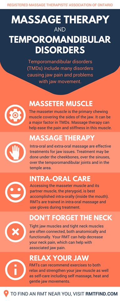Massage Therapy Letter Of Introduction For Dentists Richard