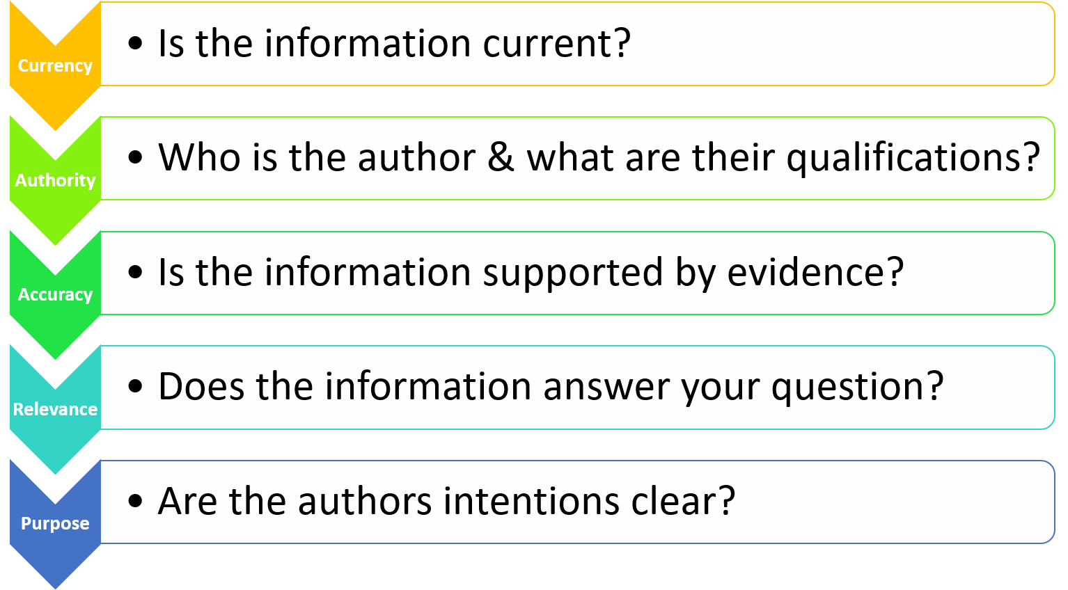 The CAARP Method of Evaluating Information
