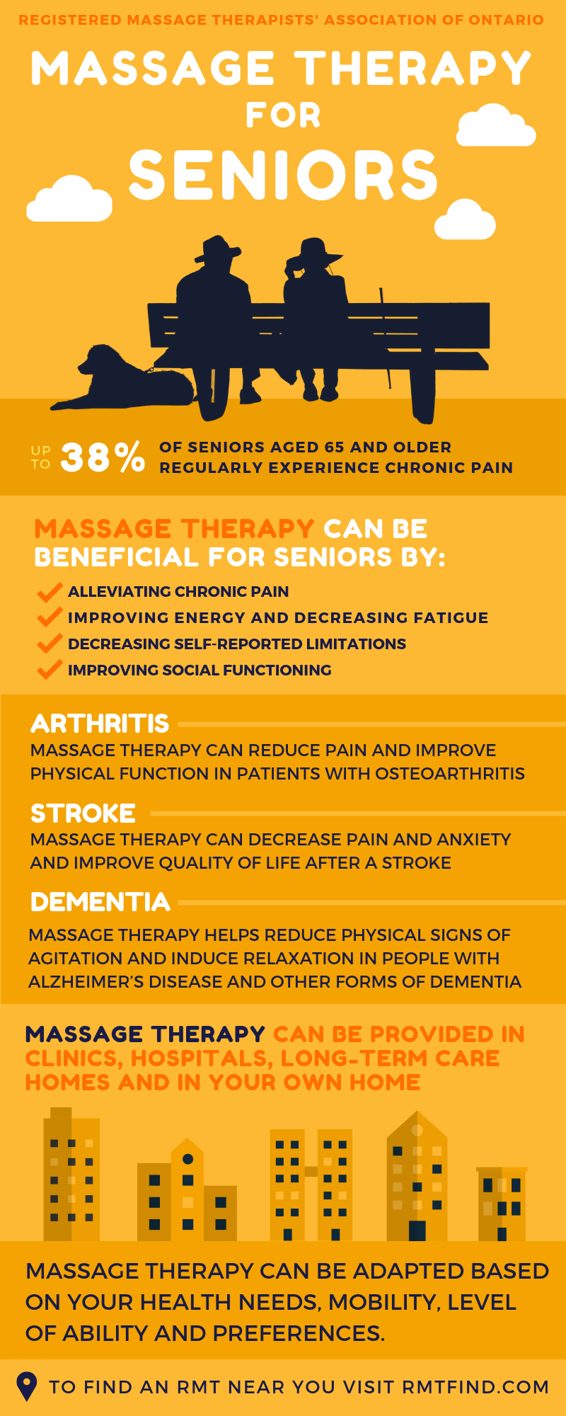 Massage therapy has a growing body of evidence supporting its effectiveness in reducing pain and improving health-related quality of life in a variety of health conditions. Here is an infographic from the Registered Massage Therapists' Association of Ontario (RMTAO), with accompanying links to research below.