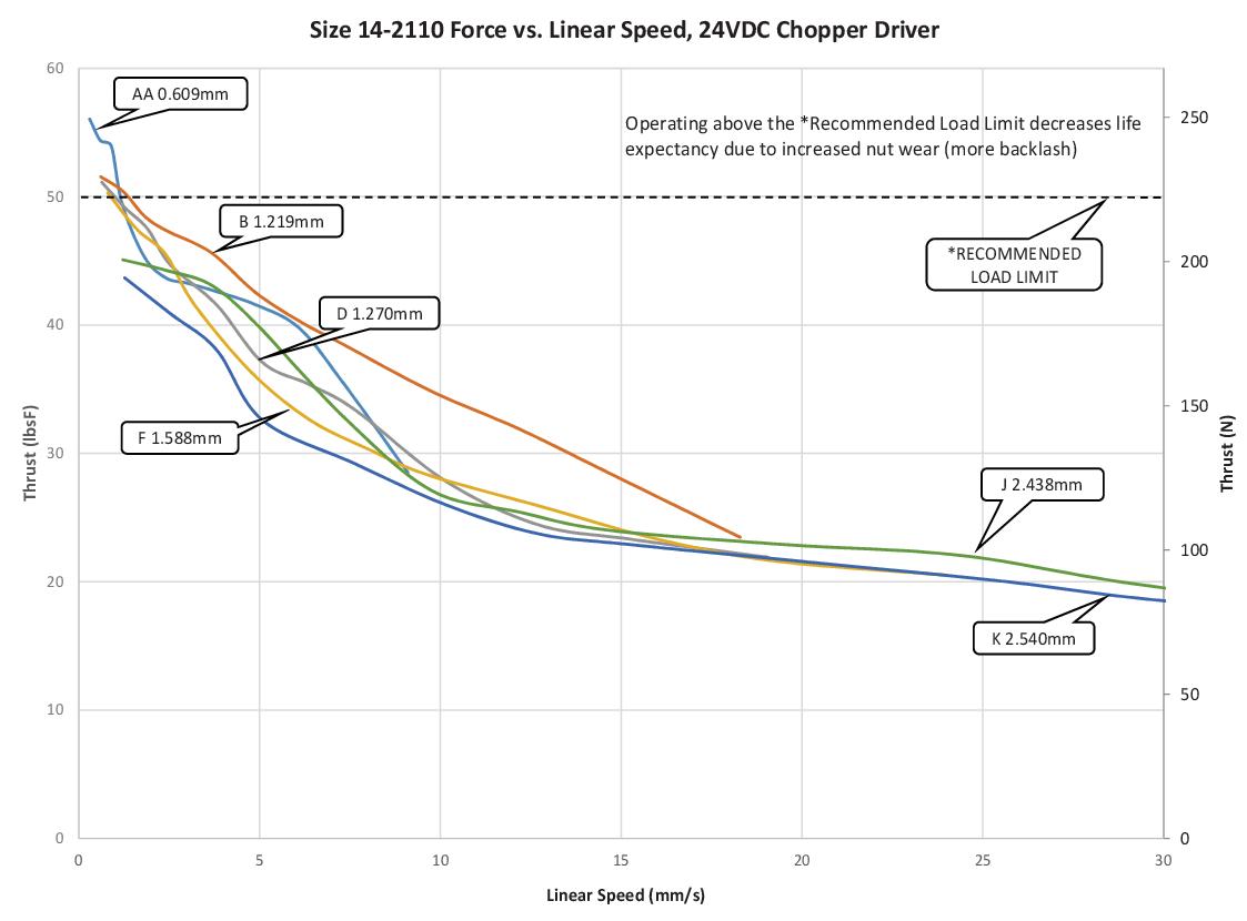 Size 14-2110 Force vs. Linear Speed (AA-K Lead)