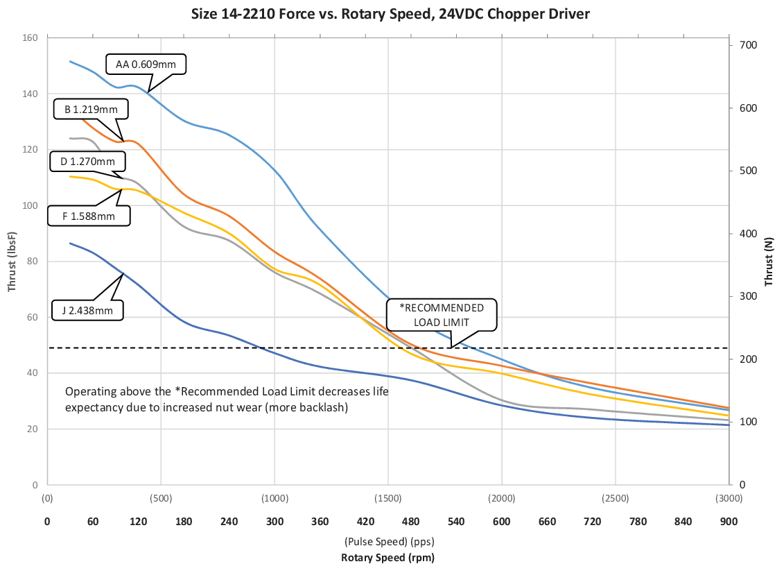 Size 14-2210 Force vs. Rotary Speed (AA-J Lead)