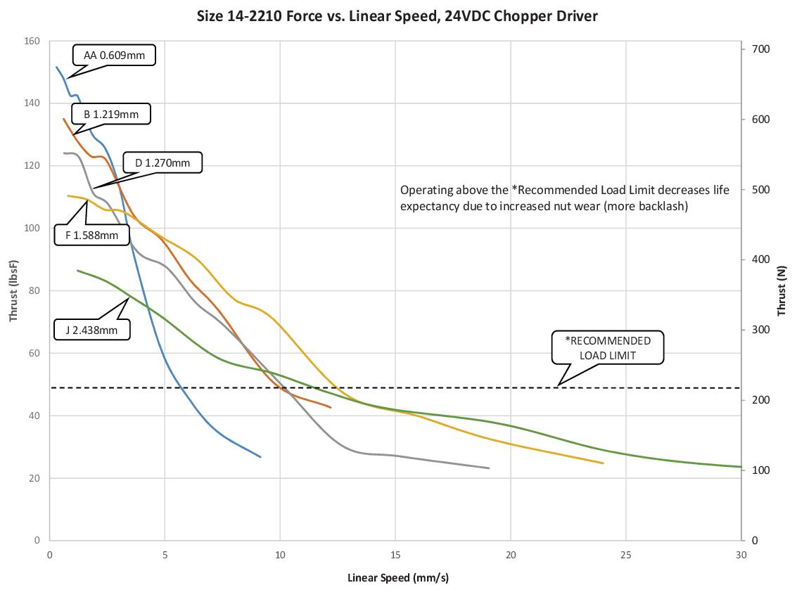 Size 14-2210 Force vs. Linear Speed (AA-J Lead)