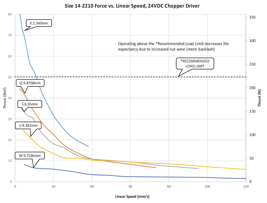 Size 14-2210 Force vs. Linear Speed (K-W Lead)