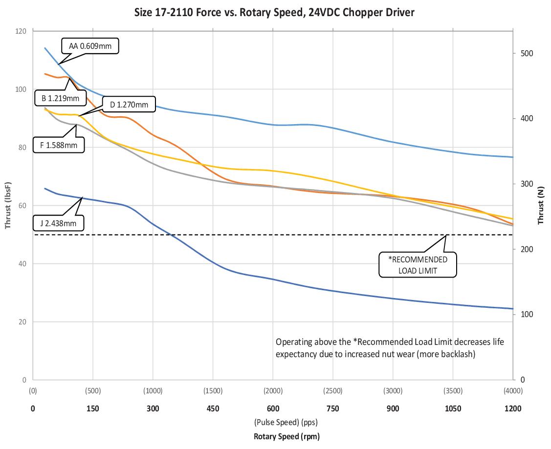 Size 17-2110 Force vs. Rotary Speed (AA-J Lead)